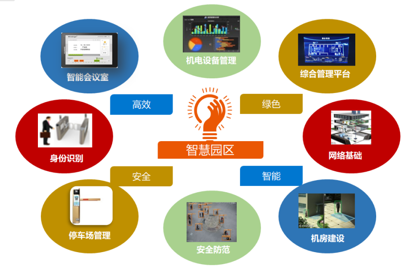 manbetx万博官方下载数码智慧园区.png